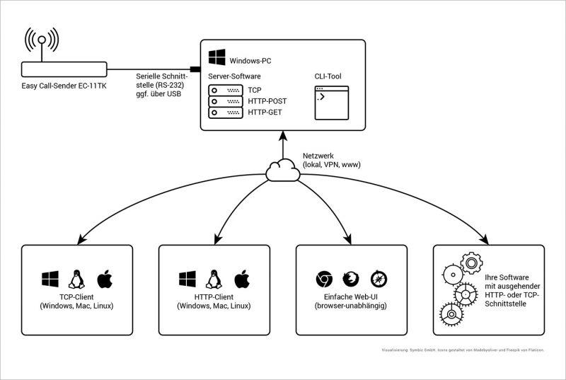 Lee-Tech Universal Software